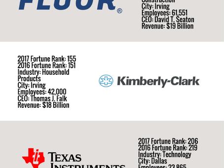 North Texas Home to 22 Fortune 500 Companies in 2017
