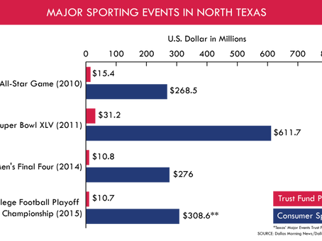 Economic Impact of Major Sporting Events in North Texas
