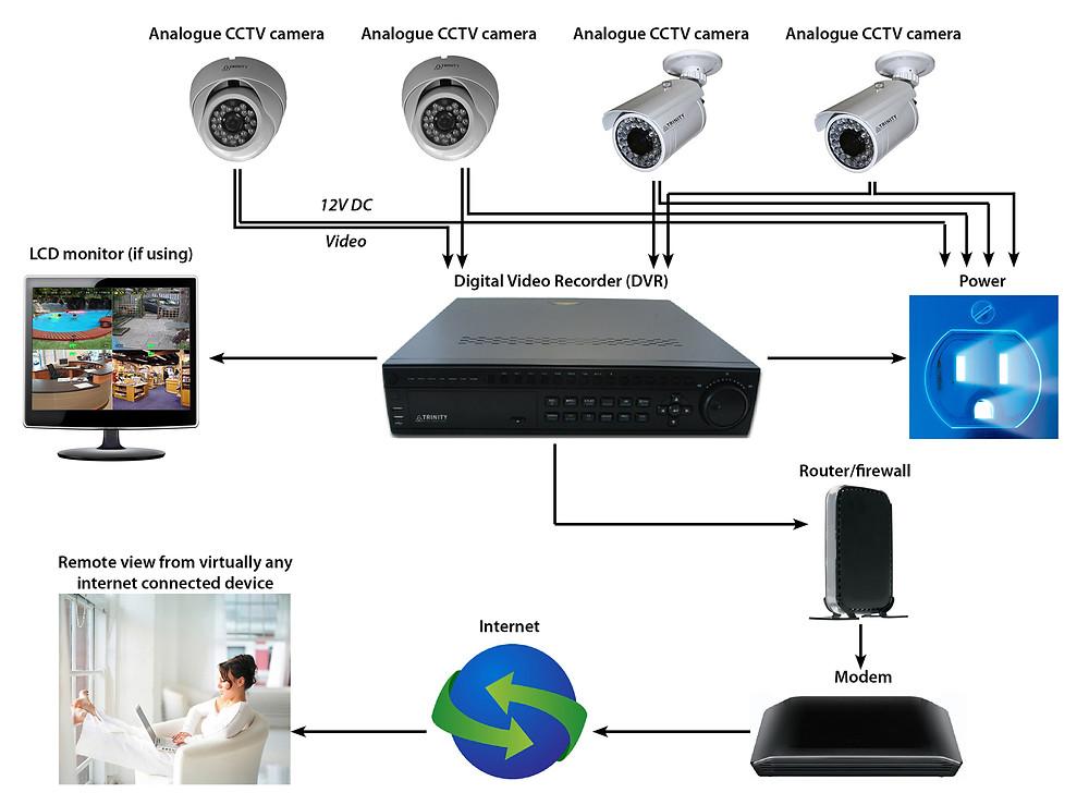 الفرق بين كاميرات مراقبة شبكي وانالوج