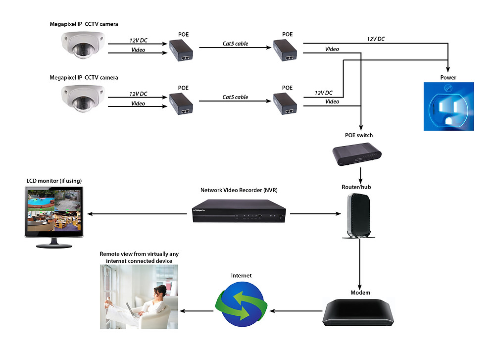 مخطط توصيل كاميرات مراقبة