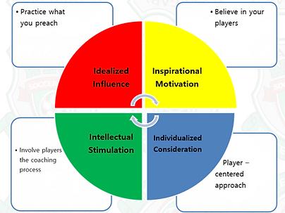 Coaching Methodology.png