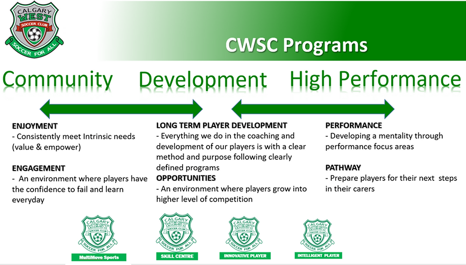 CWSC Programs.png