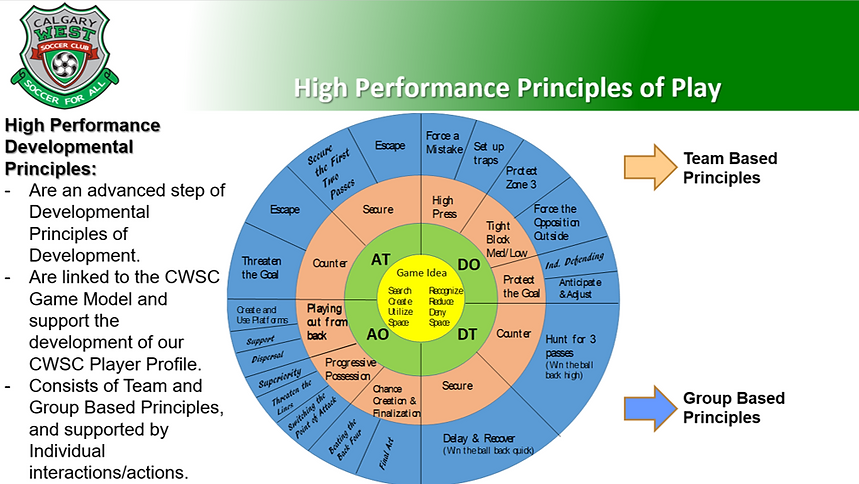 High Performance Principles of Play.png
