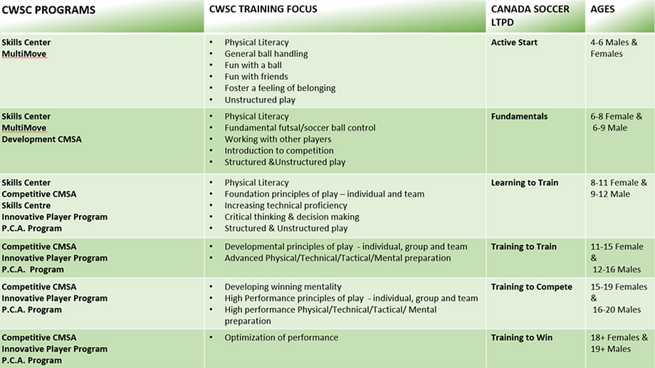 CWSC programs and training focus.png