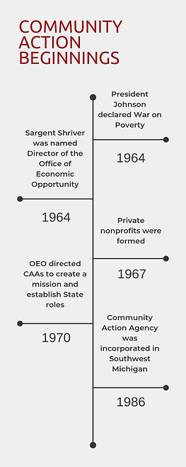 Community Action beginnings.png