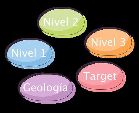 Nivel 1 + Nivel 2 + Nivel 3 + Target + SIG Geología