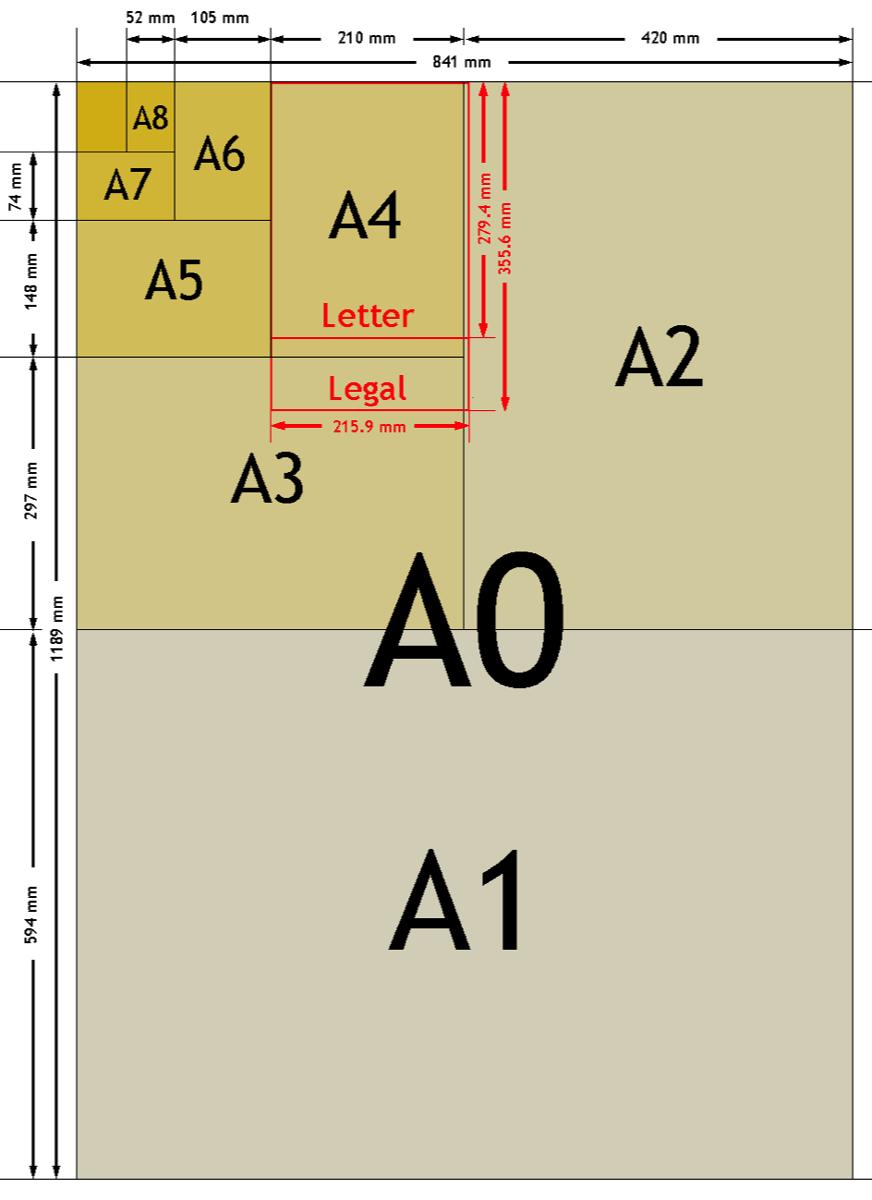 Normativa-iso-sobre-papel-Serie-A-y-