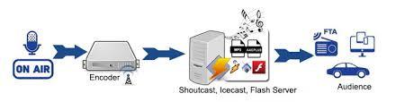 Internet Radio - A Complex Process