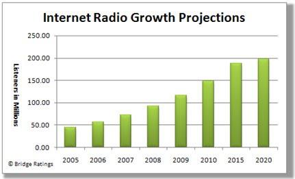 Internet Radio vs. Terrestrial Radio