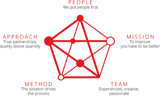 Pentagram-About-you-and-us.png