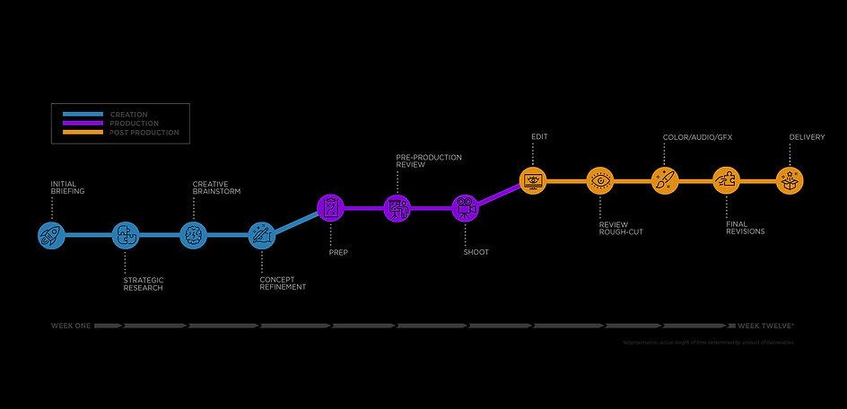 Generator timeline graphic v02.jpg