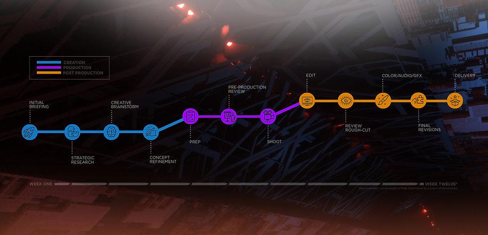 Generator timeline graphic v03.jpg
