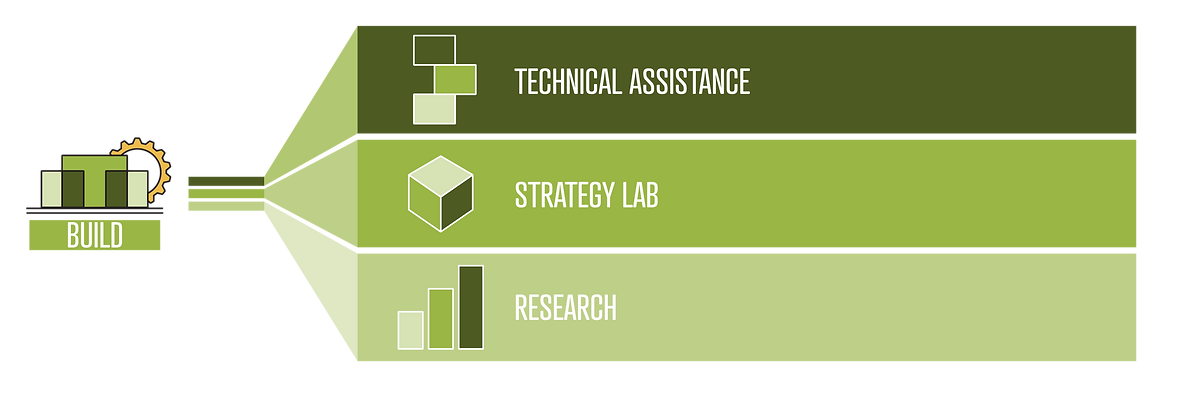 Graphic showing structure of NCCP build structure