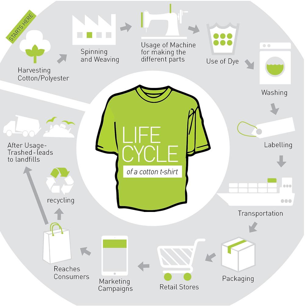 Sustainability, Fashion, Lifecycle, T-shirt, Waste, Sustainable Fashion, Sustainable Consumerism, The SustainabilityX® Magazine