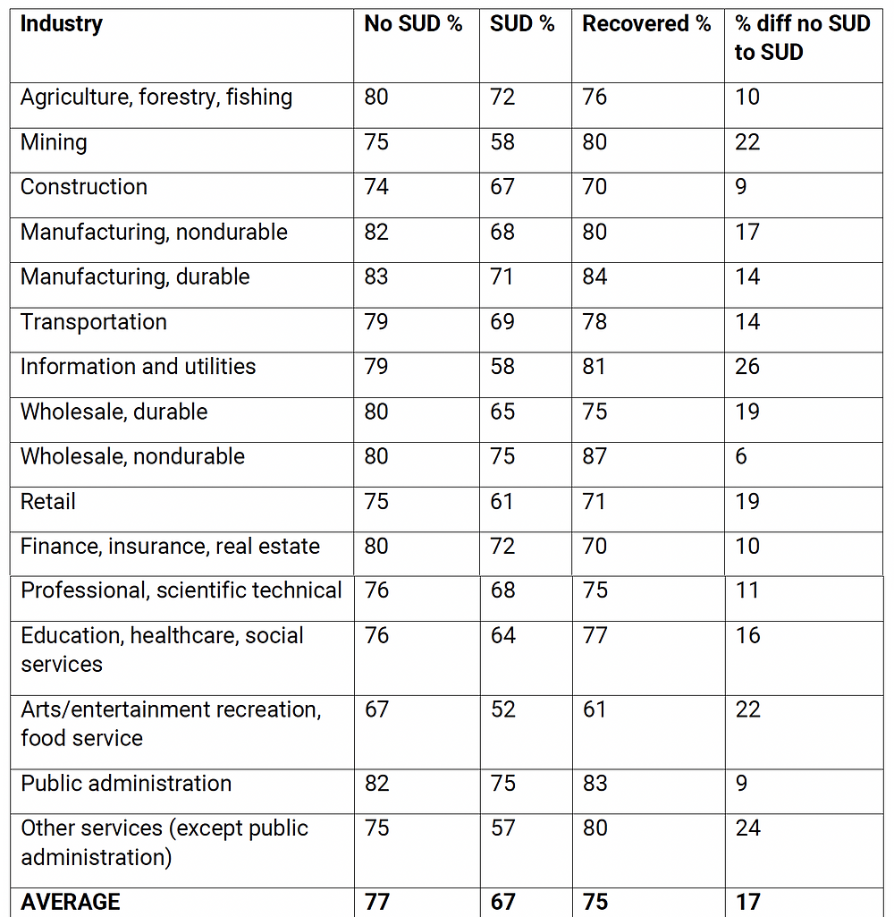 table of turnover rates by industry related to substance use disorder