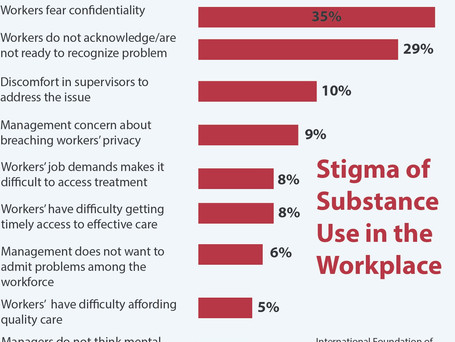 The Cost of Substance Use in the Workplace