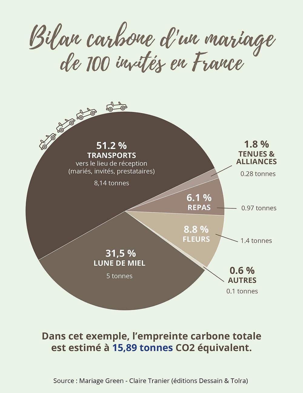 Bilan carbone d'un mariage de 100 invités en France