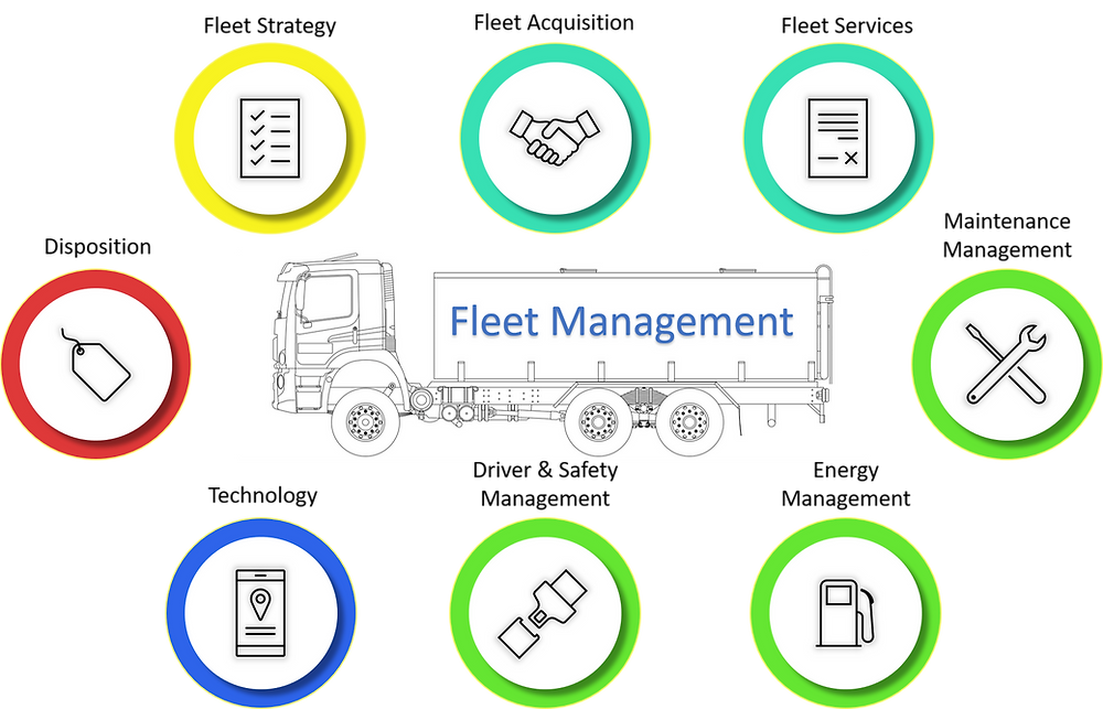 The Fleet Management role covers Fleet strategy, acquisition, services, maintenance, energy and driver management, technology, and disposition.