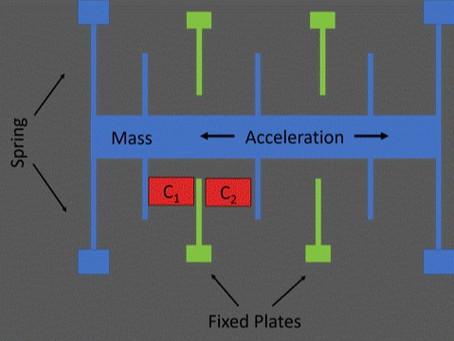 How Accelerometers Work