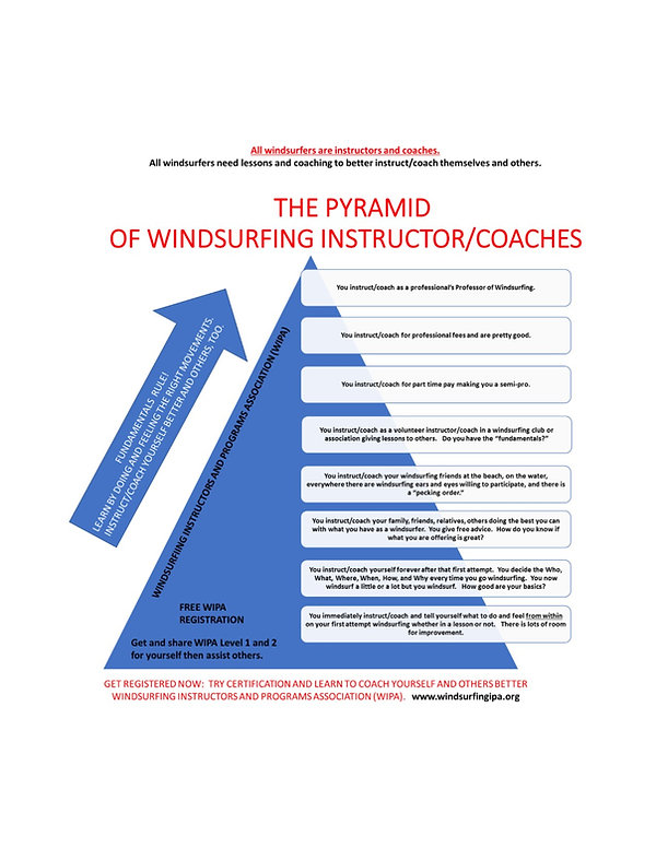 Pyramid of Instructor and Coaches.jpg