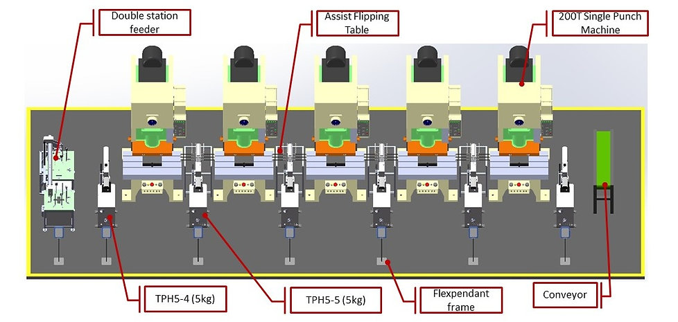 5 Press Machine inline stamping automation layout