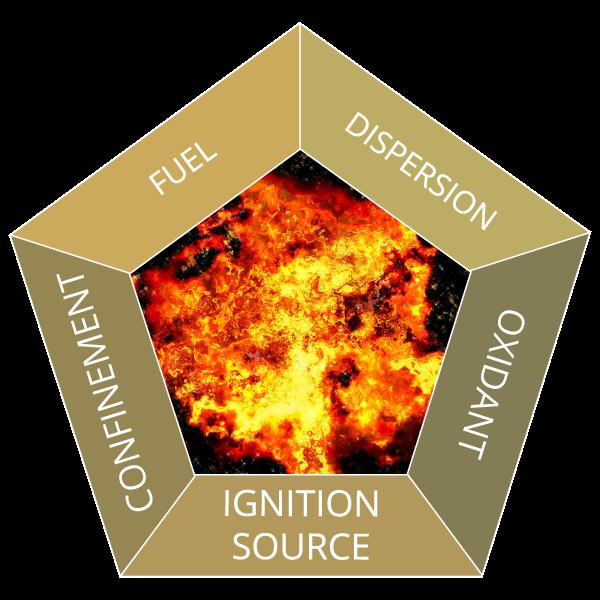 physicochemical hazard explosion