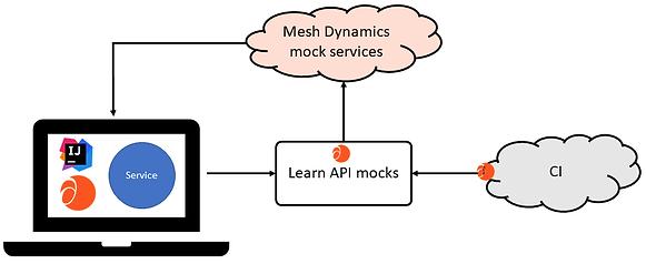 mesh-config-diag-1.png