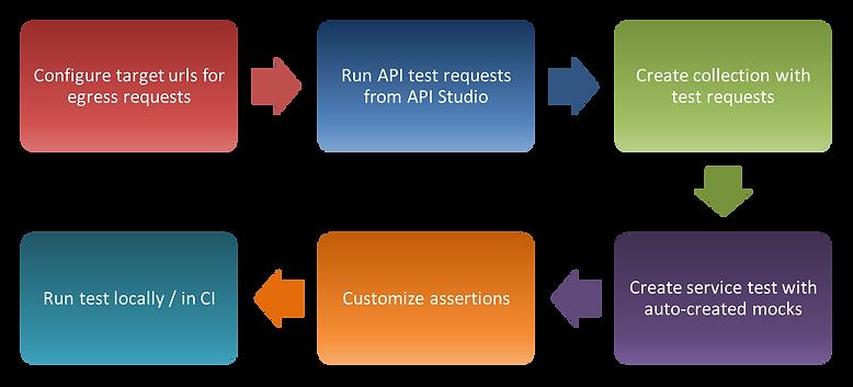 service-test-flow-2-applications-page.pn