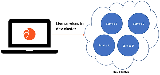 all-Services-in-dev-cluster.png