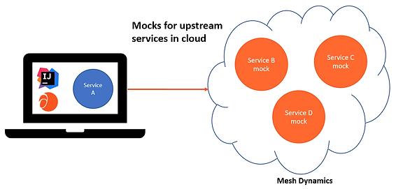 Mocks-in-cloud.png
