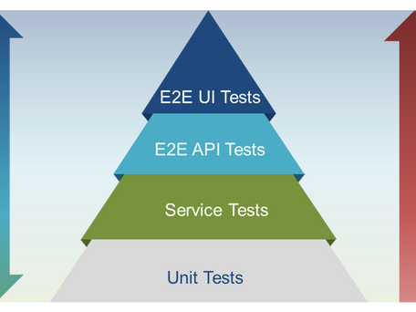 Service Testing: Must-Have for Microservices