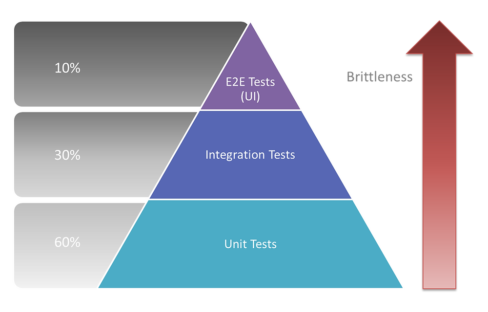 Traditional test pyramid for monoliths