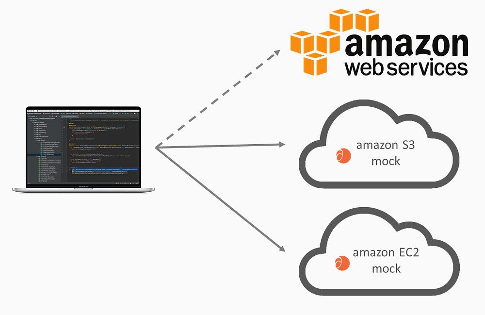 Mock AWS SDK APIs with Mesh Dynamics API Studio