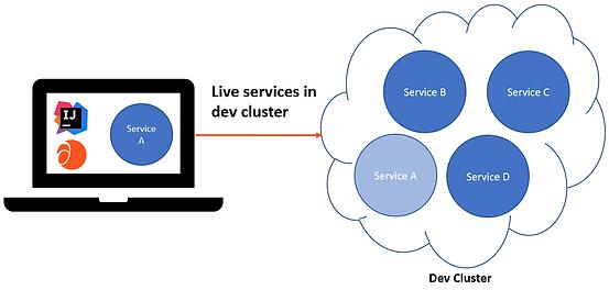 Services-in-dev-cluster.png