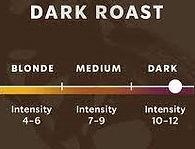 dark roast gauge.jpg