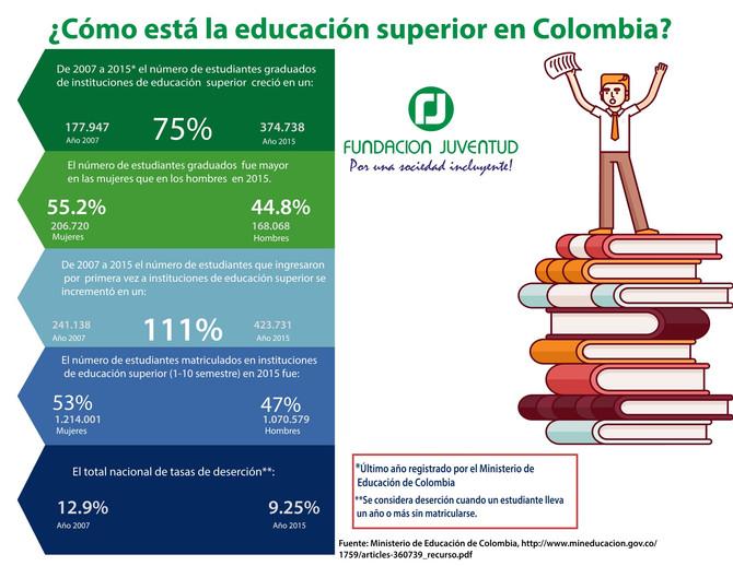 ¿Cómo está la educación superior en Colombia?