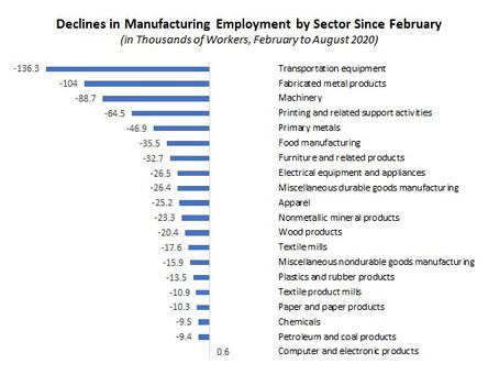 NAM: Monday Economic Report