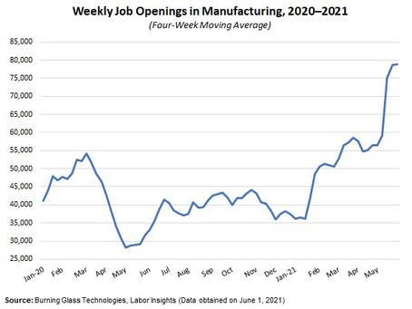 NAM: Moday Economic Report
