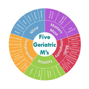 When to See a Geriatrician?