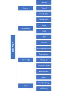 Themen ISO 9001:2015 4.1