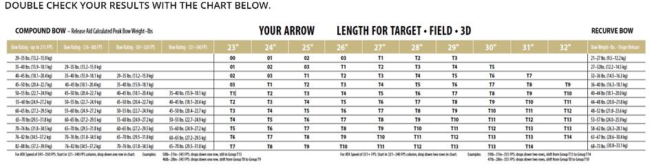 Easton Arrow Chart.png