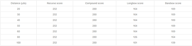 252 badge scores.png