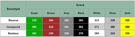 Mens Arrowhead Scores.png