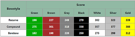 Ladies arrowhead scores.png