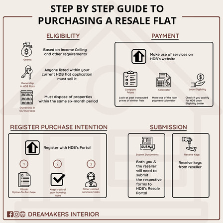 Step by step guide to purchase a resale flat