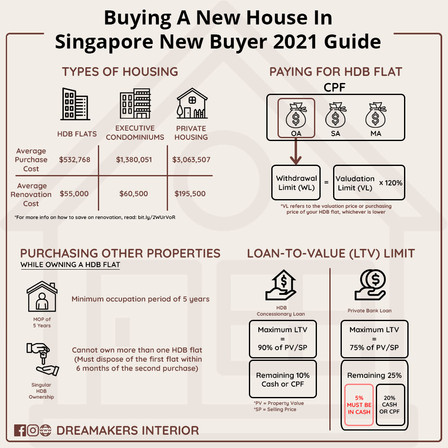Buying A New House In Singapore New Buyer 2021 Guide