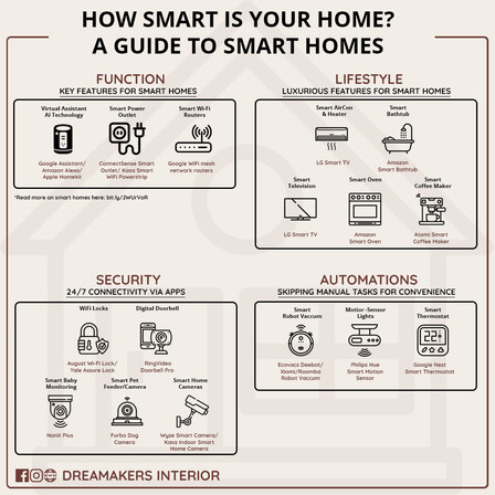 How Smart is your Home? A Guide to Smart Homes 2021