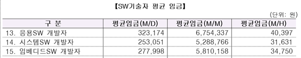 Salary comparison of Korean and Vietnamese developers