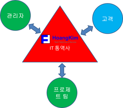 How our IT Interpreters support Korean customers