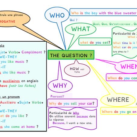 Carte Mentale : Poser une question en anglais